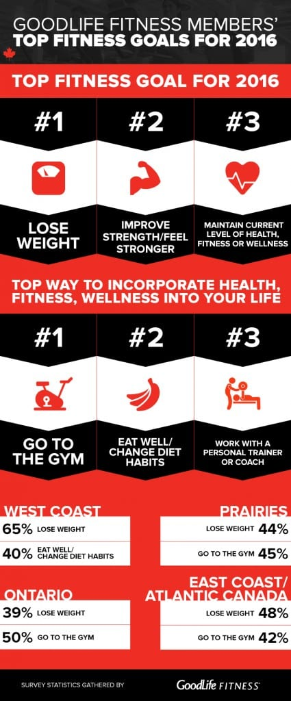 GoodLife Fitness conducted a survey on 2016 New Year's Resolutions for health, fitness, and wellness. What are your resolutions?